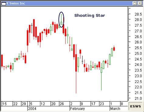 shooting star candlestick pattern wikipedia shooting star candlestick pattern rookie trader