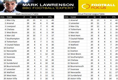 epl table predictions the premier league table based on mark lawrenson s