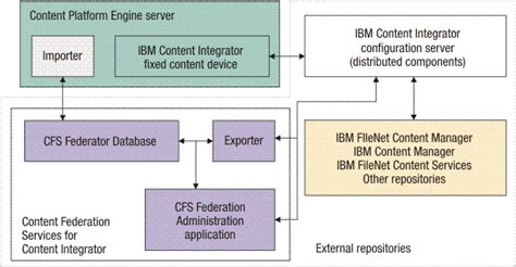 filenet architecture diagram ibm filenet p8 architecture learn filenet p8