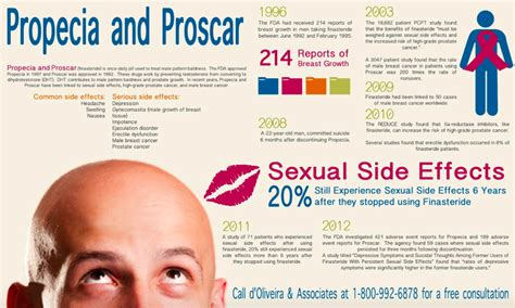 finasteride dosage uses side effects for hair loss propecia known as finasteride prescription complete