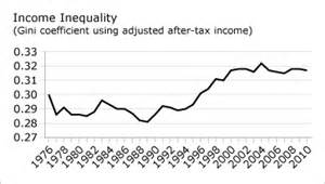 Income Inequality In Canada Essay by The Architecture Of Engagement The High Cost Of Income Inequality