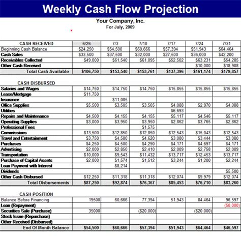 Weekly Cash Flow Projection Templates Work Pinterest Template And Business Planning Weekly Flow Template