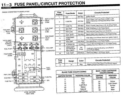 fuse box diagram for 1995 ford ranger wiring diagram