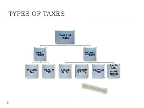 Mba Taxation Programs In India by Tax System In India