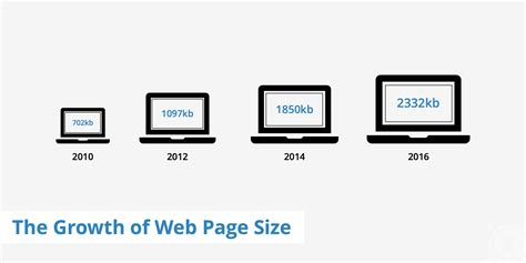 site logo size the growth of web page size keycdn support