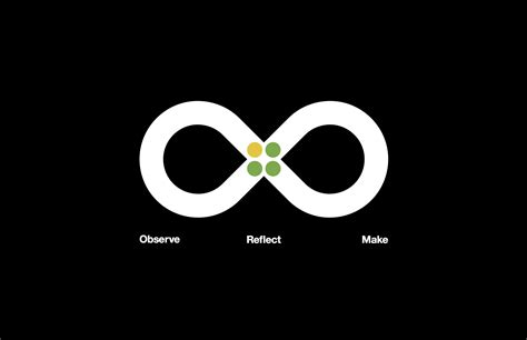 design thinking loop ibm s got a plan to bring design thinking to big business