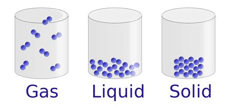 parts of matter properties of liquids chemistry visionlearning