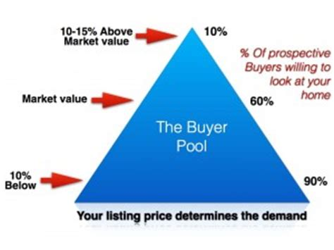 pricing your home in the real estate market