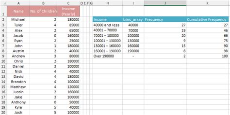 Excel Frequency Table by How To Make A Frequency Distribution Table Graph In Excel