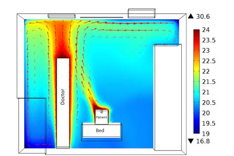 Temperature In This Room by Preventing Airborne Infection With Cfd Modeling Comsol