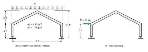 wind load diagram the gable frame shown is subjected to gravity load