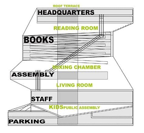 functions of circulation section in library diagramming in architecture szukaj w google diagramy