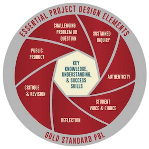 eight design elements why we changed our model of the 8 essential elements of