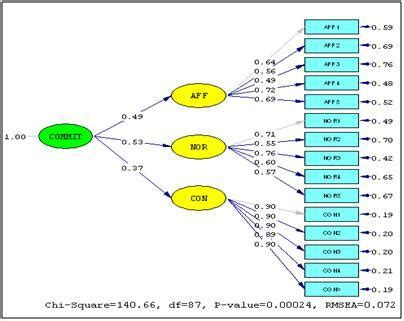 tutorial amos adalah confirmatory factor analysis teori online