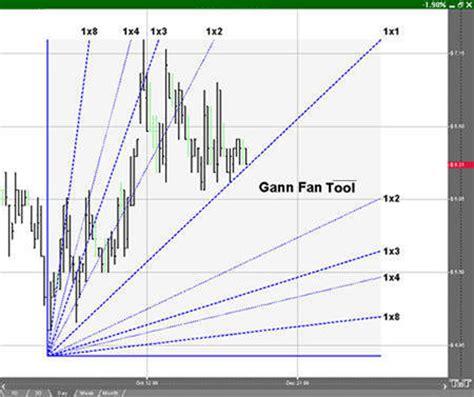 visitor pattern c generics gann fan tool track n trade stocks