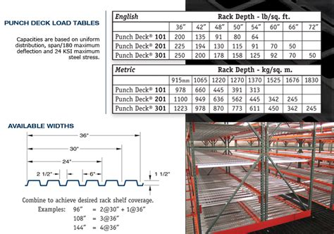 standard deck dimensions 28 images warehouse sizing supply chain world town of windsor