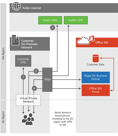 Office 365 Portal Ip Addresses Client Connectivity Office 365