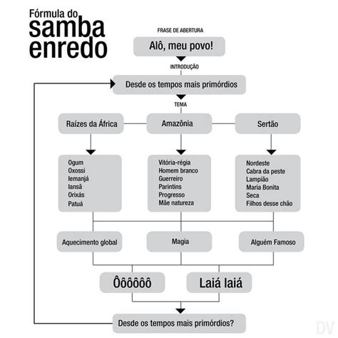 create your own flowchart make your own samaba flow chart rblncng