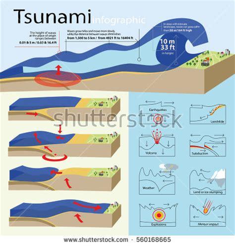 Tsunami Also Search For Puzzlepix