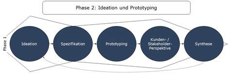 design thinking observation phase design thinking prozess modelle im detail diegluehbirne