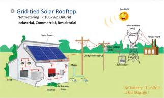 how grid tied pv system works solar energy in the