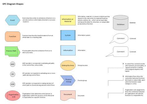 event design meaning epc diagram