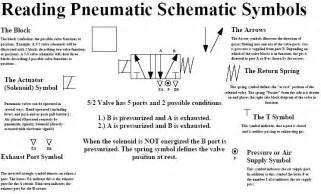 reading understanding pneumatic schematic symbols connexion solenoid valve symbols from the uk