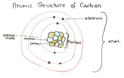 diagram of the structure of an atom chemical interactions chapter 1 5 matter energy