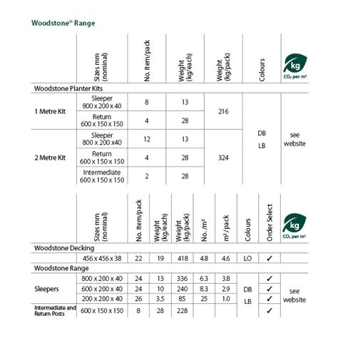 Railway Sleeper Dimensions by Woodstone Sleepers Marshalls Co Uk