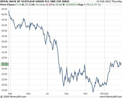 royal bank dividend rbs price graph geo anime ga