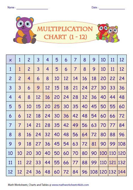 printable multiplication chart 1 15 multiplication chart 1 15 printable printable maps