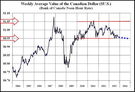 bank of canada fx rates bank of canada average exchange rate 2004