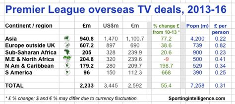 epl viewer revealed asia driving boom as premier league foreign tv