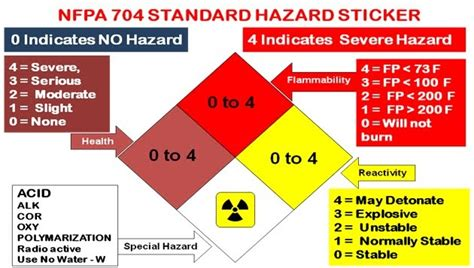 blue section of the nfpa 704 diamond fire and gas instrument mecheniacal questions answers