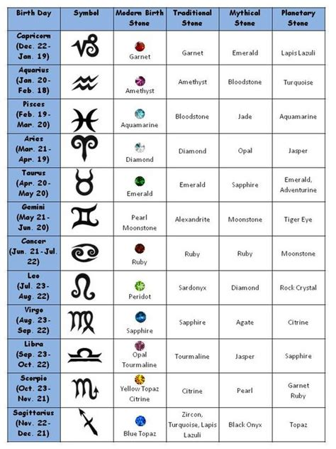 list of crystals and meanings the planetary chart