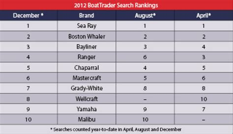 boat brands datatracker most searched boat brands trade only today