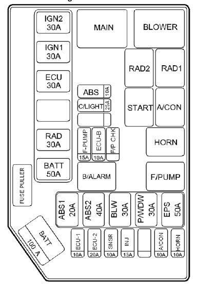 hyundai getz   fuse box diagram auto genius