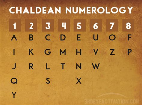 related keywords suggestions for numerology chart