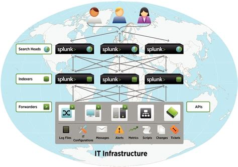 splunk architecture quot this website is not affiliated with