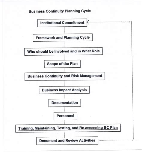 information technology business continuity plan template