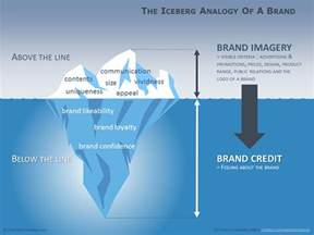 diagramme iceberg pour powerpoint