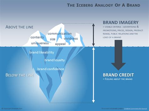 Iceberg Diagram For Powerpoint Iceberg Powerpoint Template