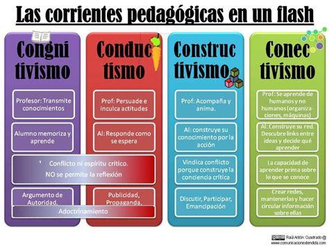 Vigotski Las Corrientes Pedag Gicas Pedagog A Y | las corrientes pedag 243 gicas constructivismo conductismo