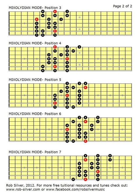 pattern blues scale mixolydian scale guitar bing images guitar scales
