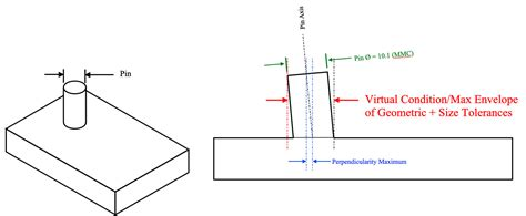 Swter Line Fit L Gd maximum material condition mmc gd t basics
