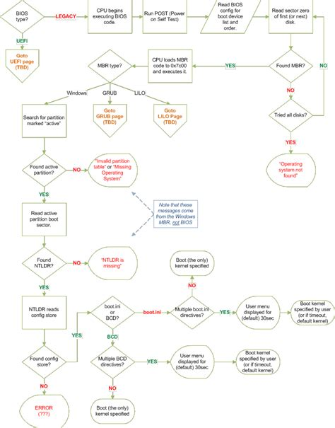 windows boot process flowchart troubleshooting the boot process windows