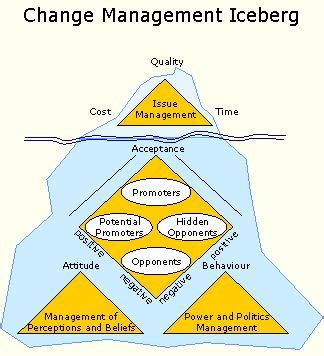 Mba Organizational Change Management by Best 25 Change Management Ideas On Change