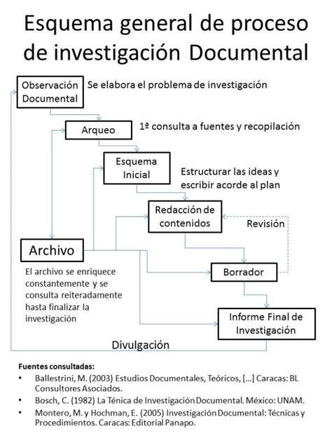 preguntas de comprension las medias rojas esquema general de proceso de investigaci 243 n documental