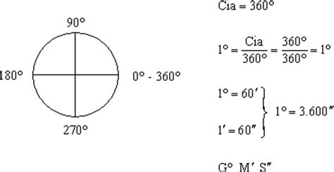 Que Es Un Grado Mba by Fisicanet Trigonometr 237 A Medidas Angulares Ap03