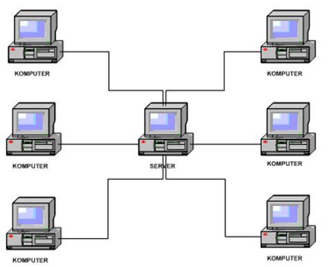 anak komputer macam macam topologi jaringan